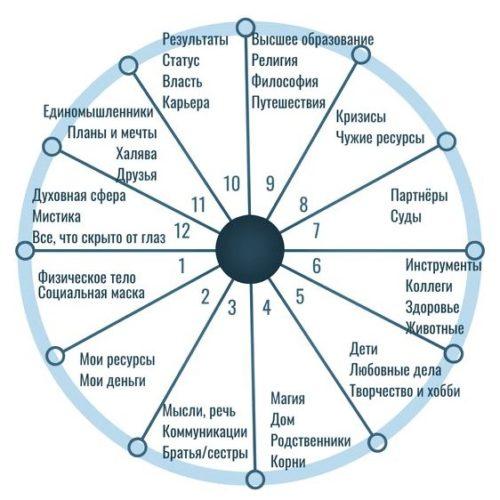 Зодиакальный круг гороскопа
